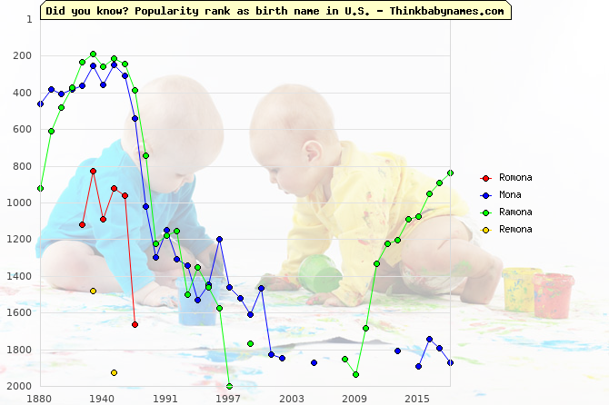 Top 2000 baby names ranking of Romona, Mona, Ramona, Remona in U.S.