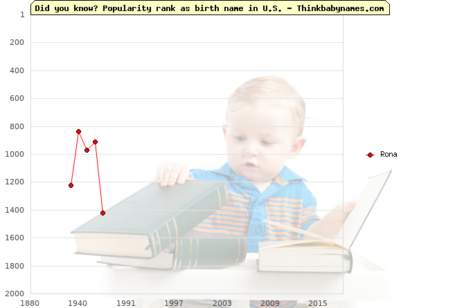 Top 2000 baby names ranking of Rona name in U.S.