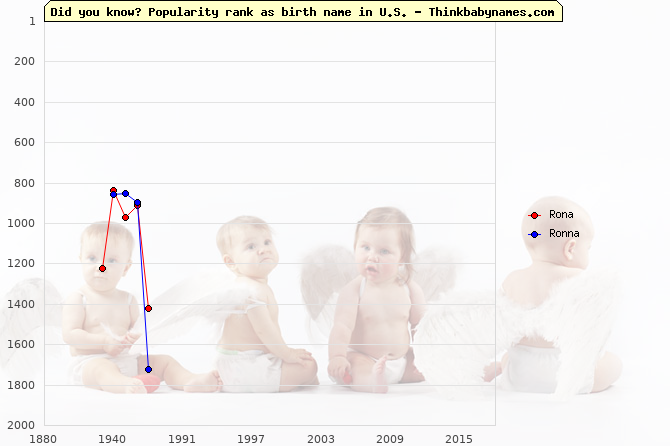 Top 2000 baby names ranking of Rona, Ronna in U.S.