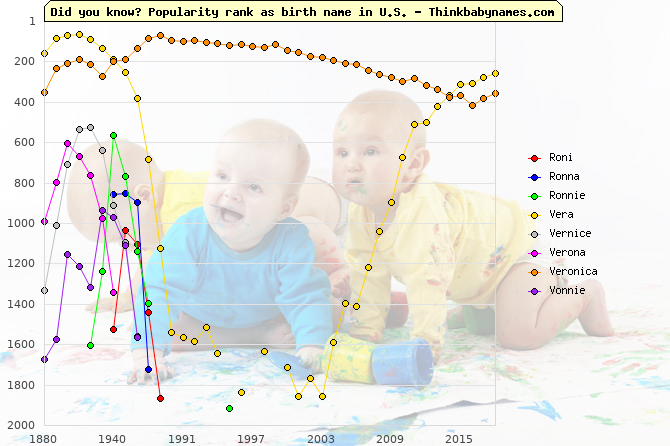 Top 1000 baby names ranking of Roni, Ronna, Ronnie, Vera, Vernice, Verona, Veronica, Vonnie in U.S.