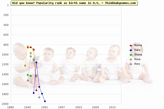 Top 2000 baby names ranking of Ronna, Rana, Rhona, Rona, Roni in U.S.