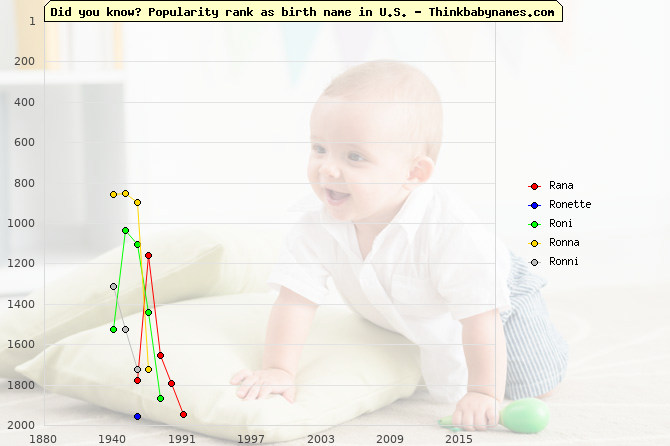 Top 2000 baby names ranking of Rana, Ronette, Roni, Ronna, Ronni in U.S.