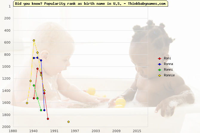 Top 2000 baby names ranking of Roni, Ronna, Ronni, Ronnie in U.S.
