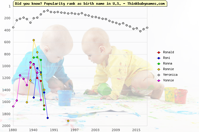 Top 1000 baby names ranking of Ronald, Roni, Ronna, Ronnie, Veronica, Vonnie in U.S.