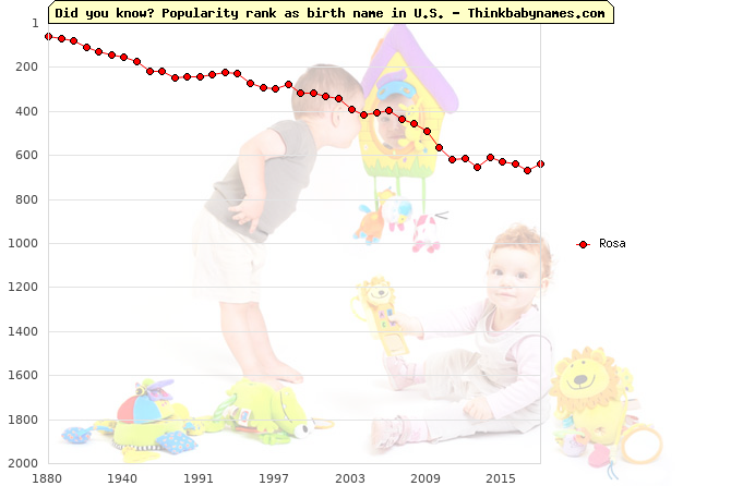 Top 2000 baby names ranking of Rosa name in U.S.