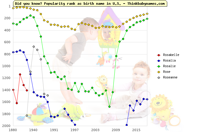 Top 2000 baby names ranking of Rosabelle, Rosalia, Rosalie, Rose, Roseanne in U.S.