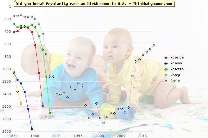 Top 2000 baby names ranking of Rosella, Rosena, Rosetta, Rosey, Rosie in U.S.