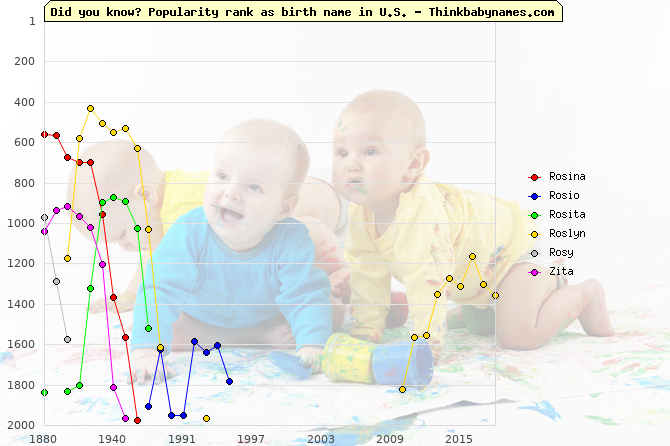 Top 2000 baby names ranking of Rosina, Rosio, Rosita, Roslyn, Rosy, Zita in U.S.