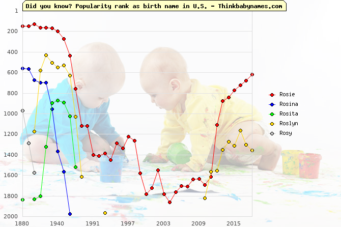 Top 1000 baby names ranking of Rosie, Rosina, Rosita, Roslyn, Rosy in U.S.