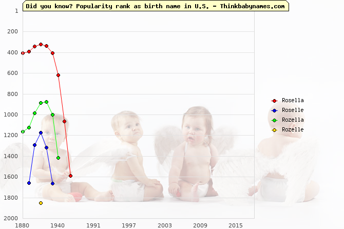 Top 2000 baby names ranking of Rosella, Roselle, Rozella, Rozelle in U.S.