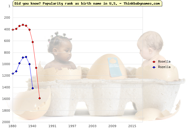 Top 1000 baby names ranking of Rosella, Rozella in U.S.