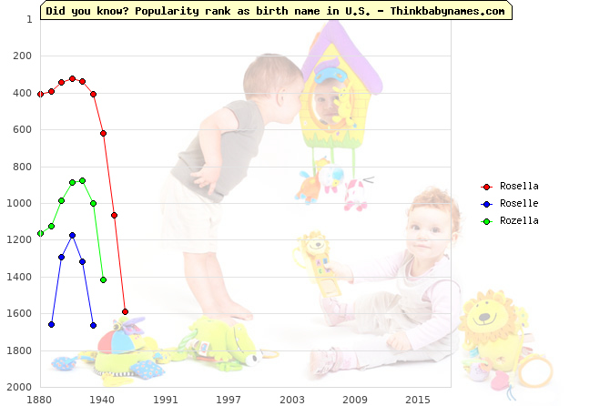 Top 2000 baby names ranking of Rosella, Roselle, Rozella in U.S.