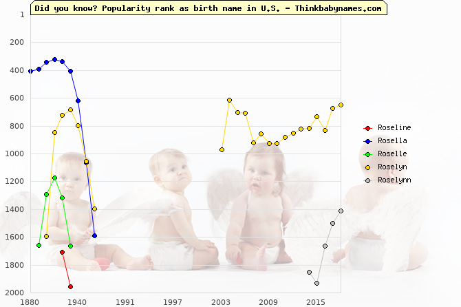 Top 2000 baby names ranking of Roseline, Rosella, Roselle, Roselyn, Roselynn in U.S.