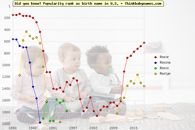 Top 2000 baby names ranking of Rosie, Rosina, Rosio, Roslyn in U.S.
