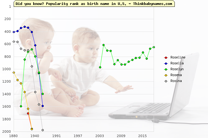 Top 2000 baby names ranking of Roseline, Rosella, Roselyn, Rosena, Rosina in U.S.
