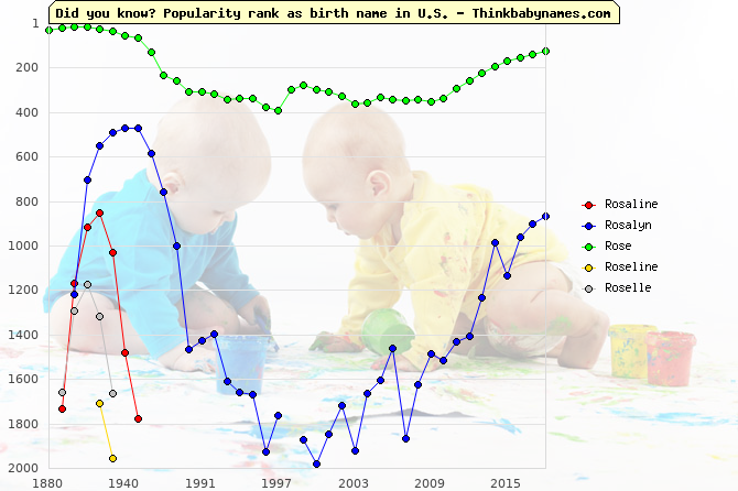 Top 2000 baby names ranking of Rosaline, Rosalyn, Rose, Roseline, Roselle in U.S.