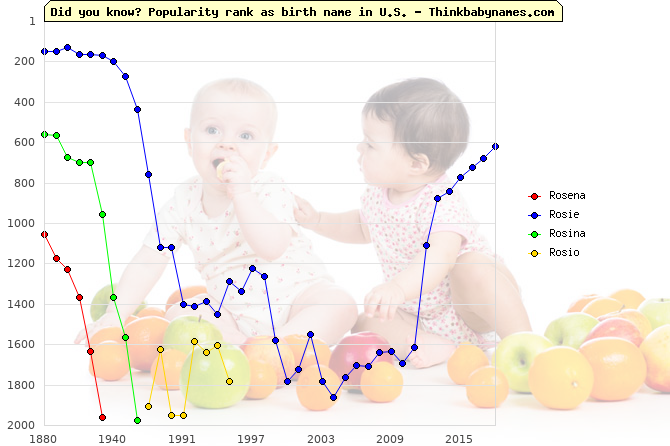 Top 2000 baby names ranking of Rosena, Rosie, Rosina, Rosio in U.S.