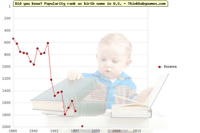 Top 2000 baby names ranking of Rosanna name in U.S.