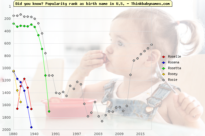 Top 2000 baby names ranking of Roselle, Rosena, Rosetta, Rosey, Rosie in U.S.
