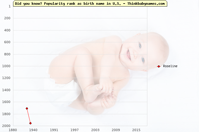 Top 2000 baby names ranking of Roseline name in U.S.