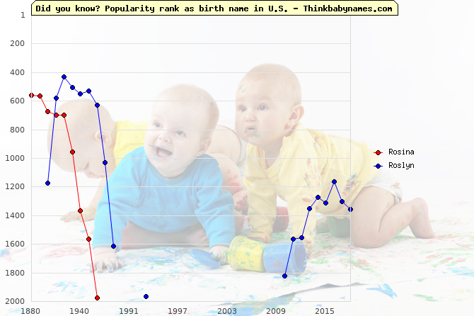 Top 2000 baby names ranking of Rosina, Roslyn in U.S.