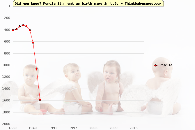Top 2000 baby names ranking of Rosella name in U.S.