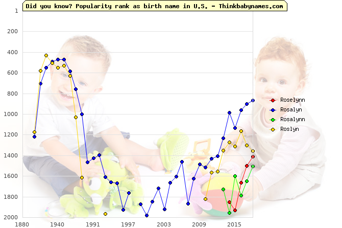 Top 2000 baby names ranking of Roselynn, Rosalyn, Rosalynn, Roslyn in U.S.