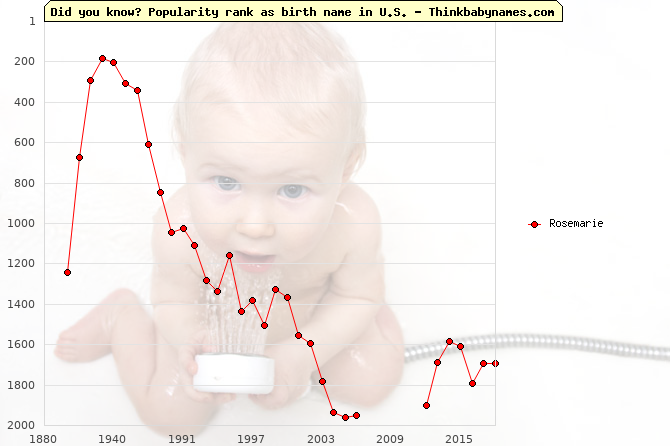 Top 2000 baby names ranking of Rosemarie name in U.S.