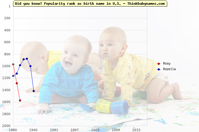 Top 2000 baby names ranking of Rosy, Rozella in U.S.