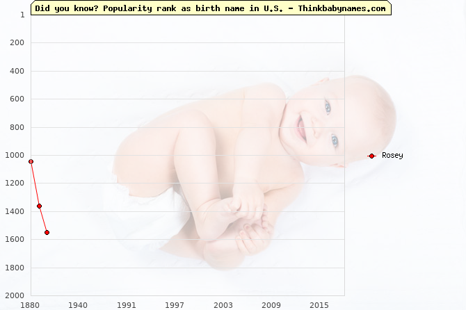 Top 2000 baby names ranking of Rosey name in U.S.