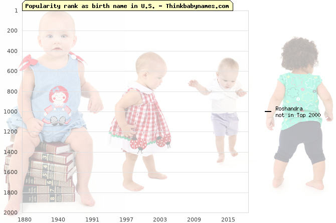 Top 2000 baby names ranking of Roshandra name in U.S.