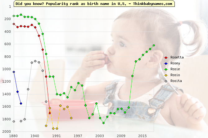 Top 2000 baby names ranking of Rosetta, Rosey, Rosie, Rosio, Rosita in U.S.