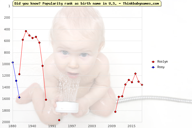 Top 2000 baby names ranking of Roslyn, Rosy in U.S.