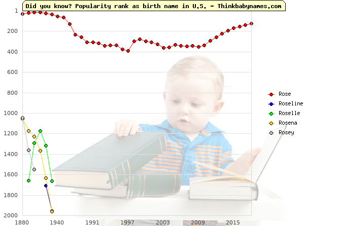 Top 2000 baby names ranking of Rose, Roseline, Roselle, Rosena, Rosey in U.S.