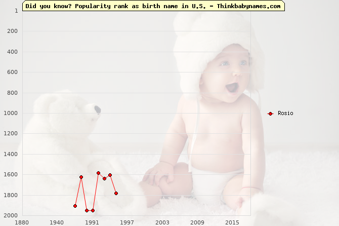 Top 2000 baby names ranking of Rosio name in U.S.