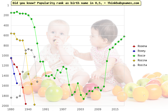 Top 2000 baby names ranking of Rosena, Rosey, Rosie, Rosina, Rosita in U.S.