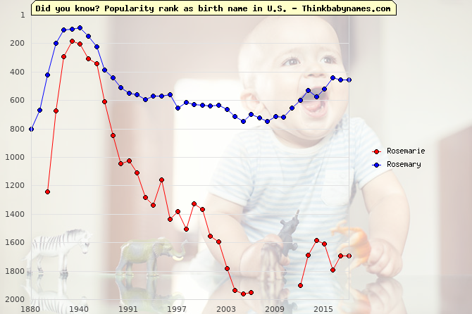 Top 2000 baby names ranking of Rosemarie, Rosemary in U.S.