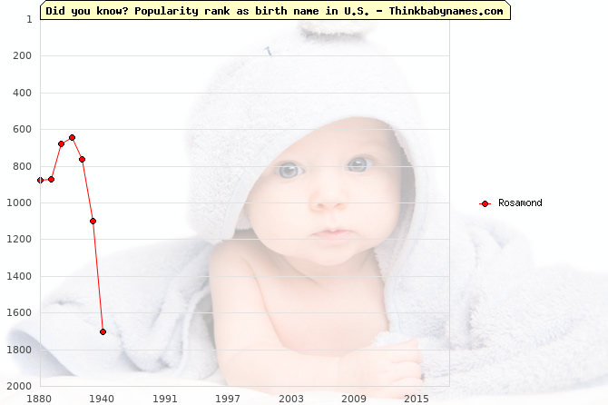 Top 1000 baby names ranking of Rosamond in U.S.
