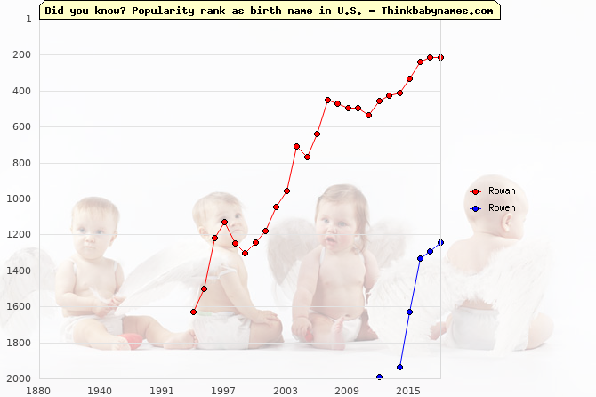Top 2000 baby names ranking of Rowan, Rowen in U.S.