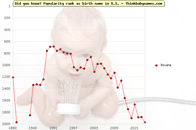 Top 2000 baby names ranking of Roxana name in U.S.