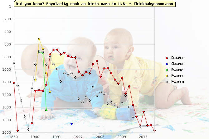 Top 2000 baby names ranking of Roxana, Oksana, Roxane, Roxann, Roxanna in U.S.