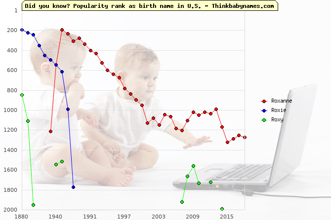 Top 2000 baby names ranking of Roxanne, Roxie, Roxy in U.S.