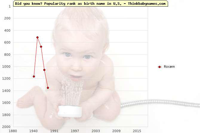 Top 2000 baby names ranking of Roxann name in U.S.