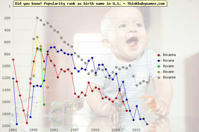 Top 1000 baby names ranking of Roxanna, Roxana, Roxane, Roxann, Roxanne in U.S.