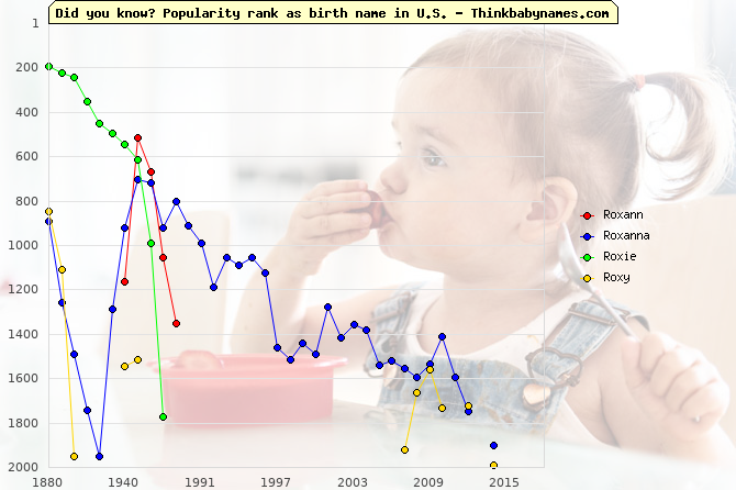 Top 2000 baby names ranking of Roxann, Roxanna, Roxie, Roxy in U.S.