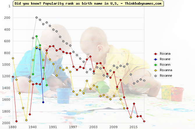 Top 2000 baby names ranking of Roxana, Roxane, Roxann, Roxanna, Roxanne in U.S.