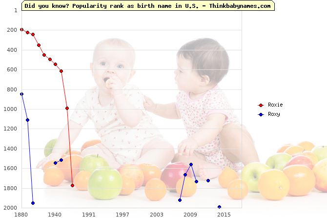 Top 2000 baby names ranking of Roxie, Roxy in U.S.