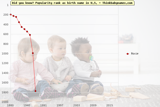 Top 2000 baby names ranking of Roxie name in U.S.