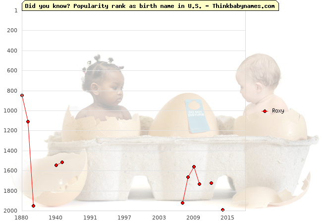 Top 2000 baby names ranking of Roxy name in U.S.