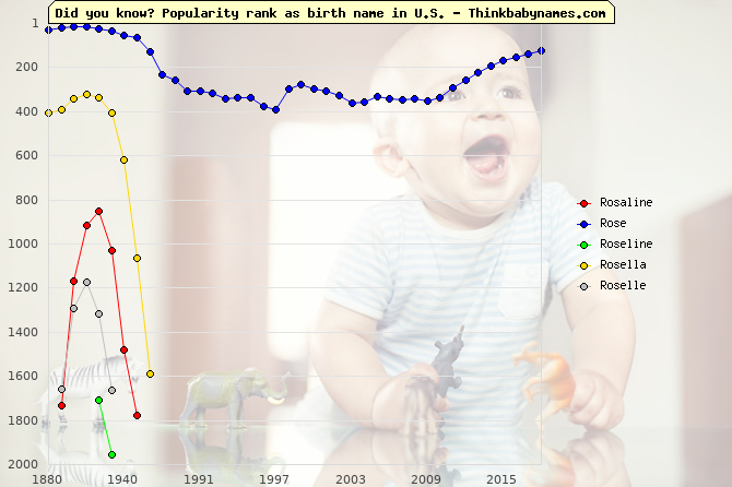 Top 2000 baby names ranking of Rosaline, Rose, Roseline, Rosella, Roselle in U.S.